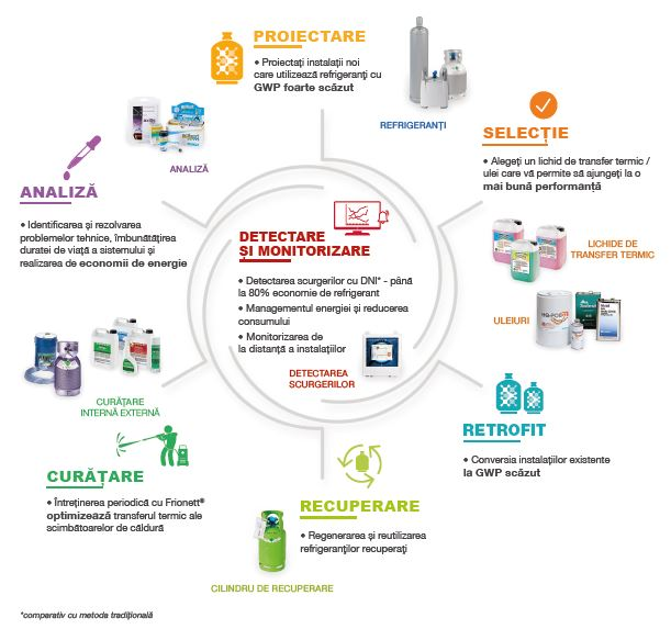 Climalife global approach